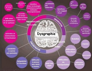 dysorthographie